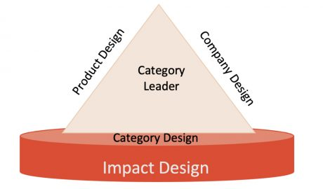 Impact Category Design