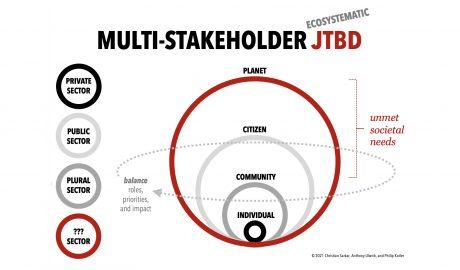 Multi-stakeholder JTBD