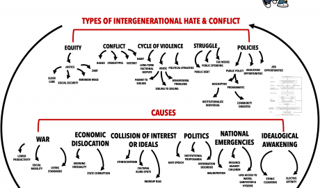 15X15-Intergenerational-Hate-and-Conflict-Map