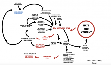 Hate and Conflict - The Vietnam War